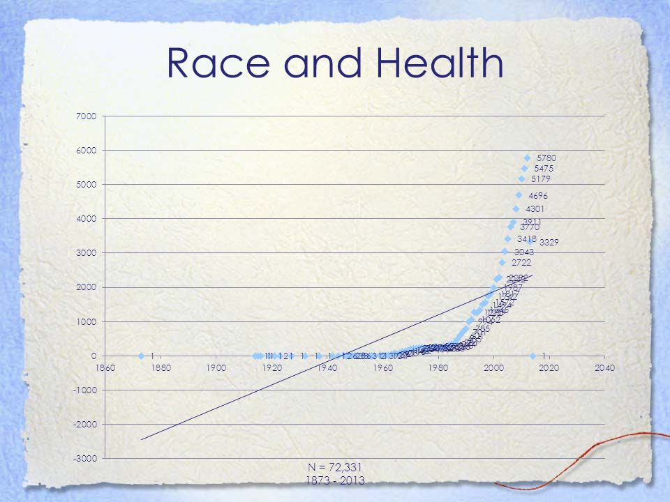 Race and Oral Health N = 2466 1921 - 2013