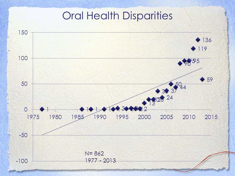 Oral Health Disparities N= 862 1977 - 2013