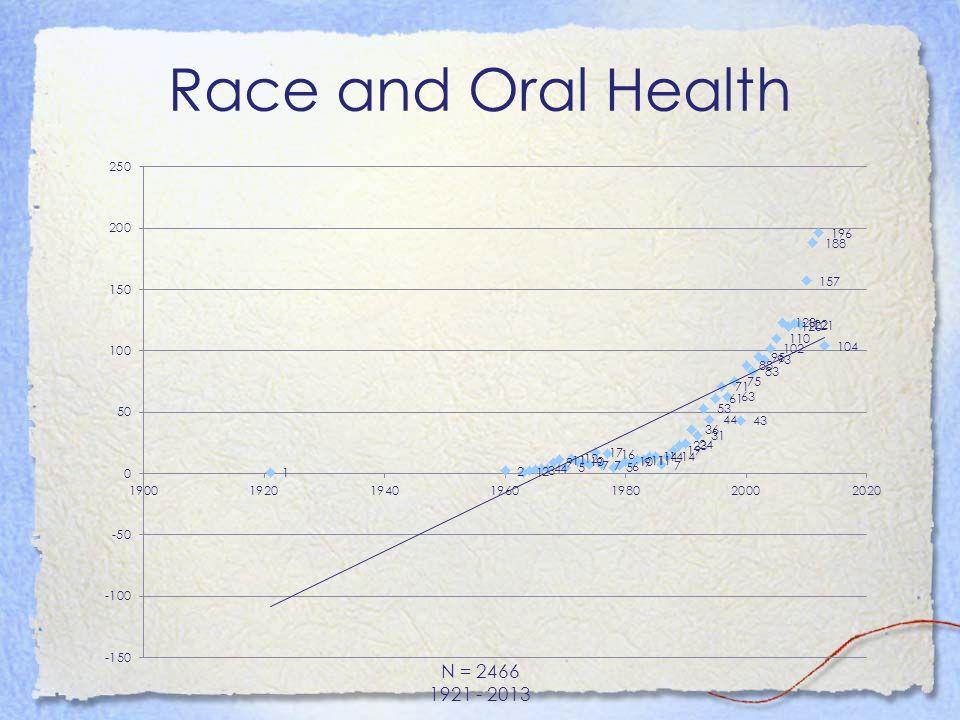 Topic Summary: Oral Health Disparities Racial/ethnic disparities in health and health care among U.S.