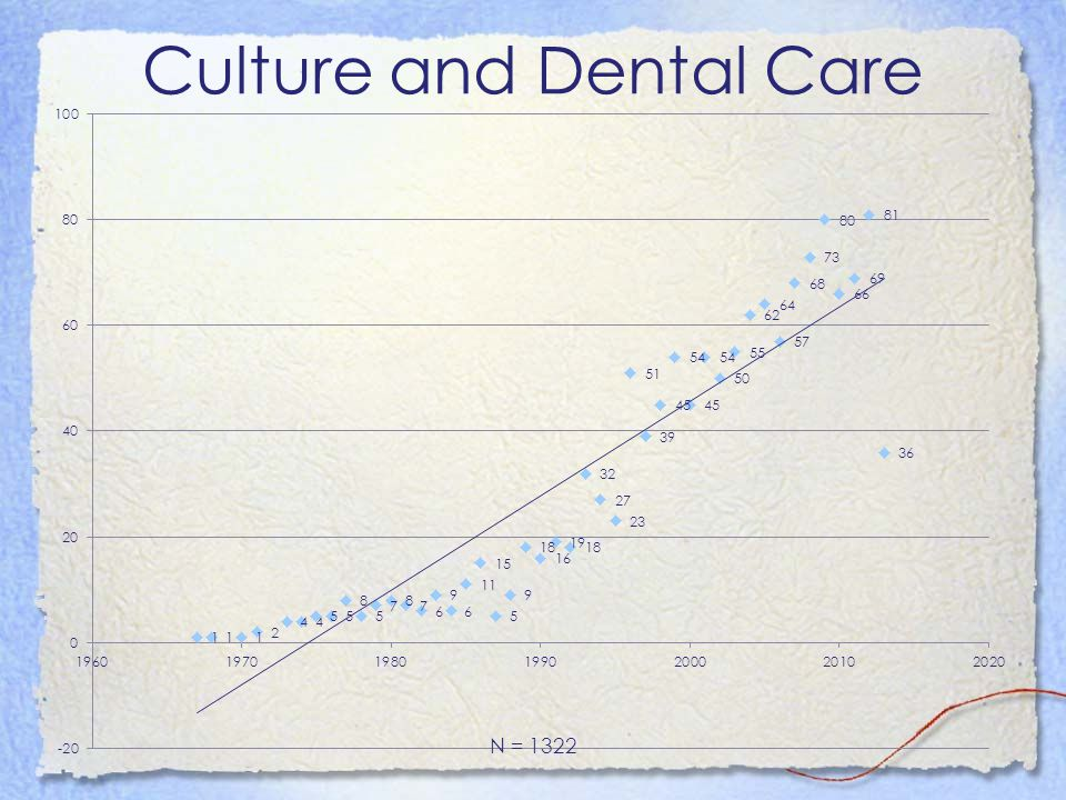 Topic Summary: Social Value and Oral Health Shaping the next generation of population oral healthers .