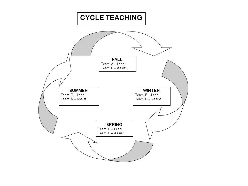 SUMMER Team D – Lead Team A – Assist FALL Team A – Lead Team B – Assist WINTER Team B – Lead Team C – Assist SPRING Team C – Lead Team D – Assist CYCLE TEACHING