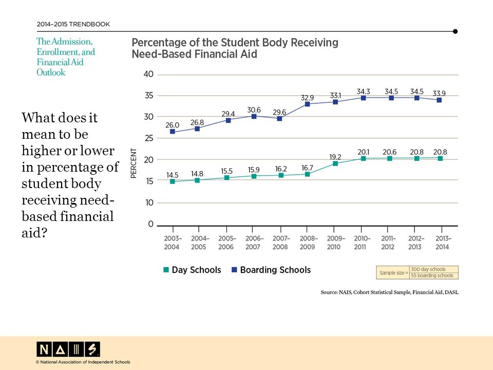 What does it mean to be higher or lower in percentage of student body receiving need- based financial aid