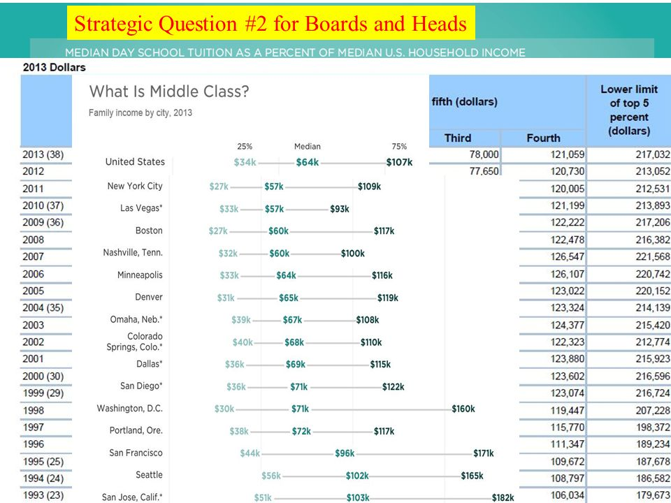 Affordability Strategic Question #2 for Boards and Heads Top 20% incomes start at… Top 5%....
