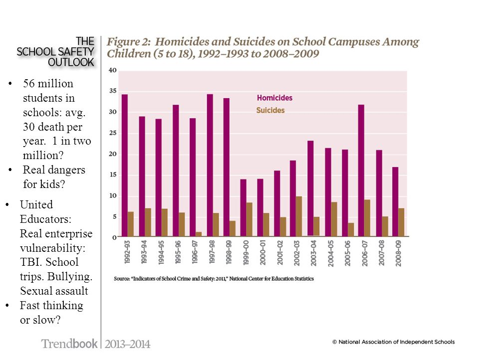 56 million students in schools: avg.30 death per year.