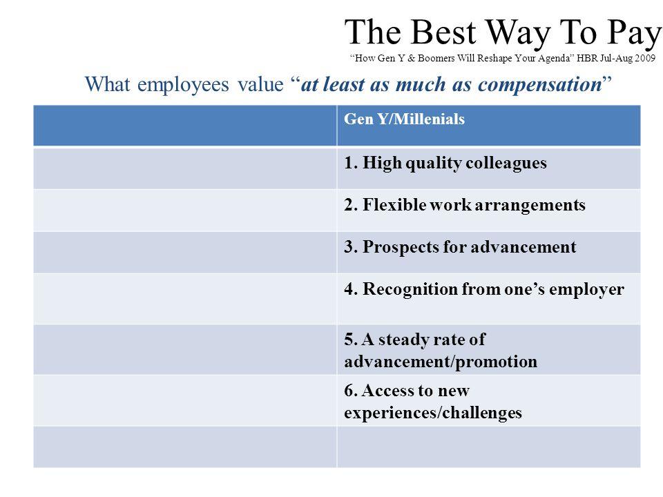 "The Best Way To Pay ""How Gen Y & Boomers Will Reshape Your Agenda"" HBR Jul-Aug 2009 Gen Y/Millenials 1. High quality colleagues 2. Flexible work arran"