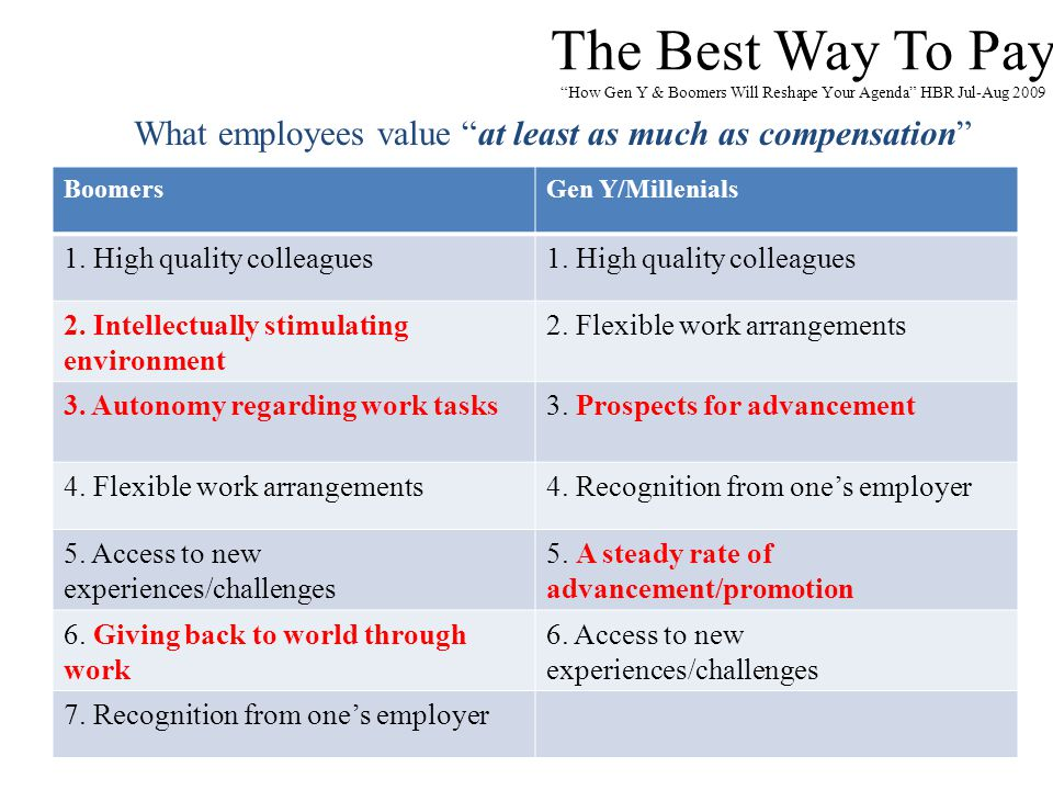 """The Best Way To Pay """"How Gen Y & Boomers Will Reshape Your Agenda"""" HBR Jul-Aug 2009 BoomersGen Y/Millenials 1. High quality colleagues 2. Intellectual"""
