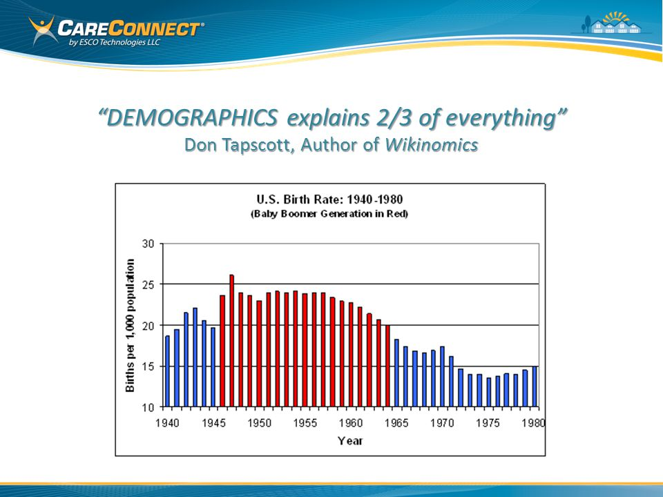 22% of ⌂ DEMOGRAPHICS explains 2/3 of everything Don Tapscott, Author of Wikinomics