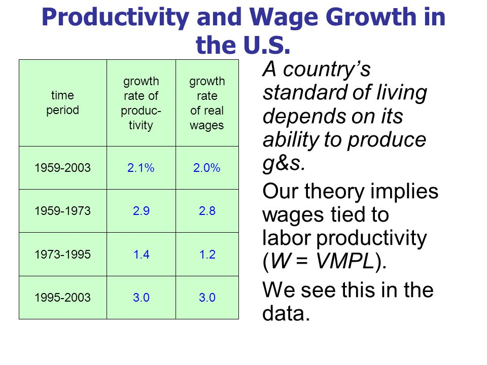 Productivity and Wage Growth in the U.S.