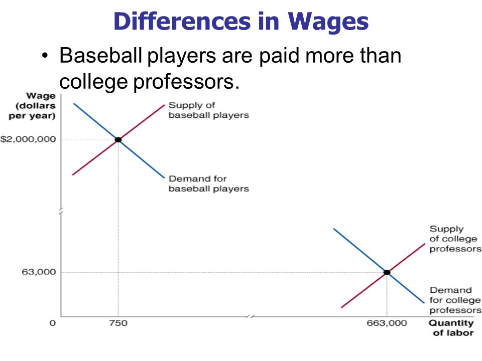 Differences in Wages Baseball players are paid more than college professors.