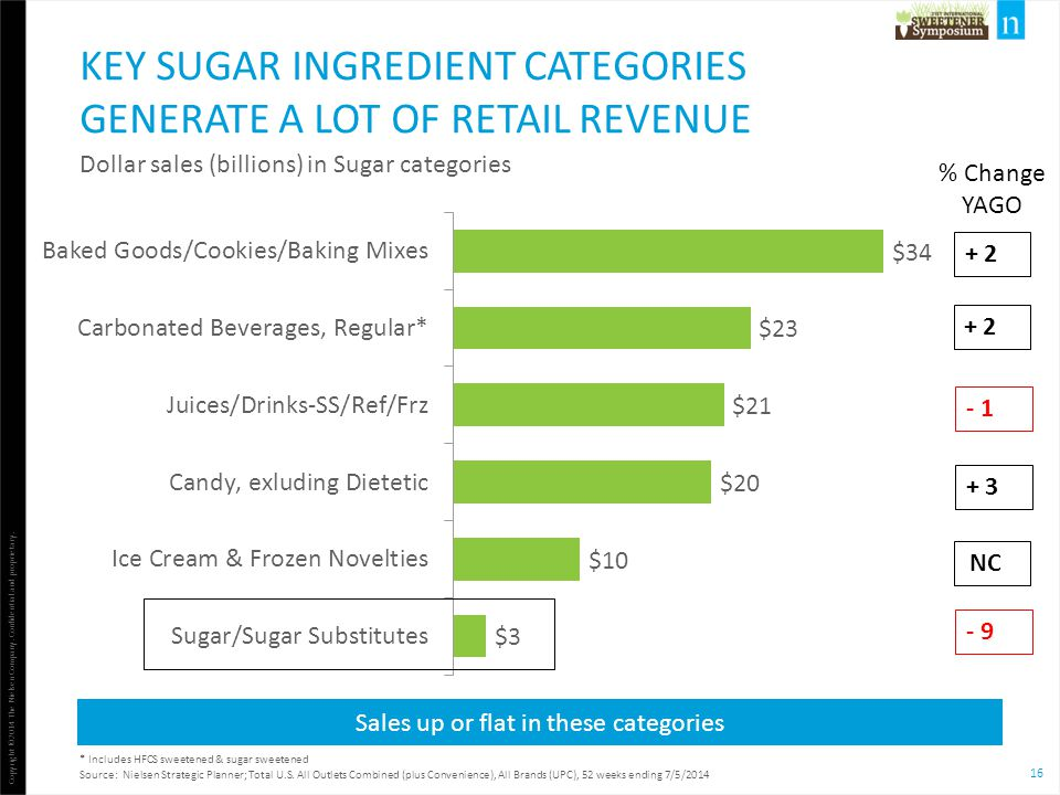 16 Copyright ©2014 The Nielsen Company. Confidential and proprietary. KEY SUGAR INGREDIENT CATEGORIES GENERATE A LOT OF RETAIL REVENUE Dollar sales (b