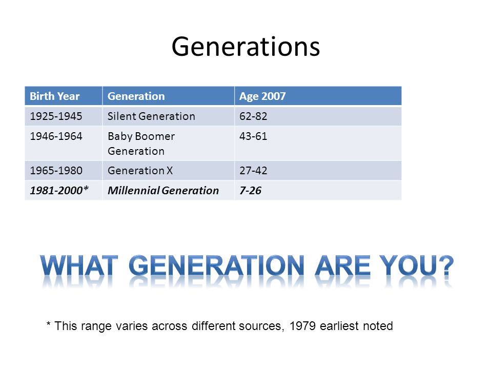 In many instances, your classrooms are multi-generational Baby Boomers 43-61 Millennials Under 26 Generation X 27-42 Age in 2007