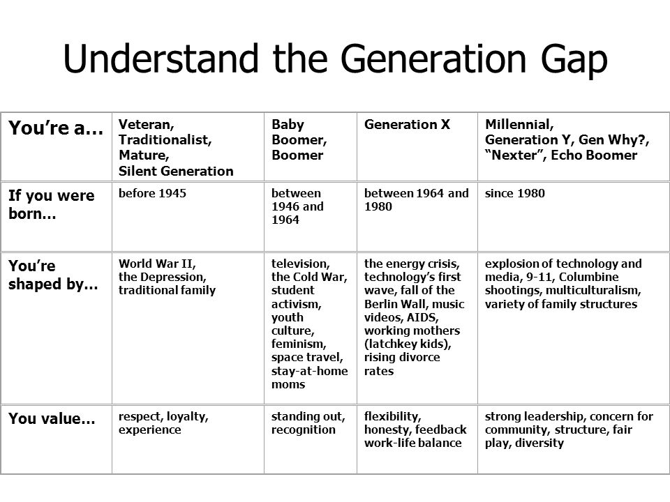 Understand the Generation Gap You're a… Veteran, Traditionalist, Mature, Silent Generation Baby Boomer, Boomer Generation XMillennial, Generation Y, G