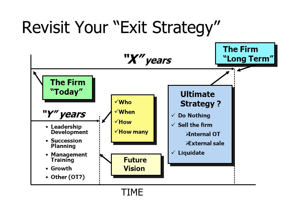 Revisit Your Exit Strategy X years Y years Do Nothing Sell the firm  Internal OT  External sale Liquidate Who When How How many The Firm Today TIME The Firm Long Term Future Vision Leadership Development Succession Planning Management Training Growth Other (OT ) Ultimate Strategy