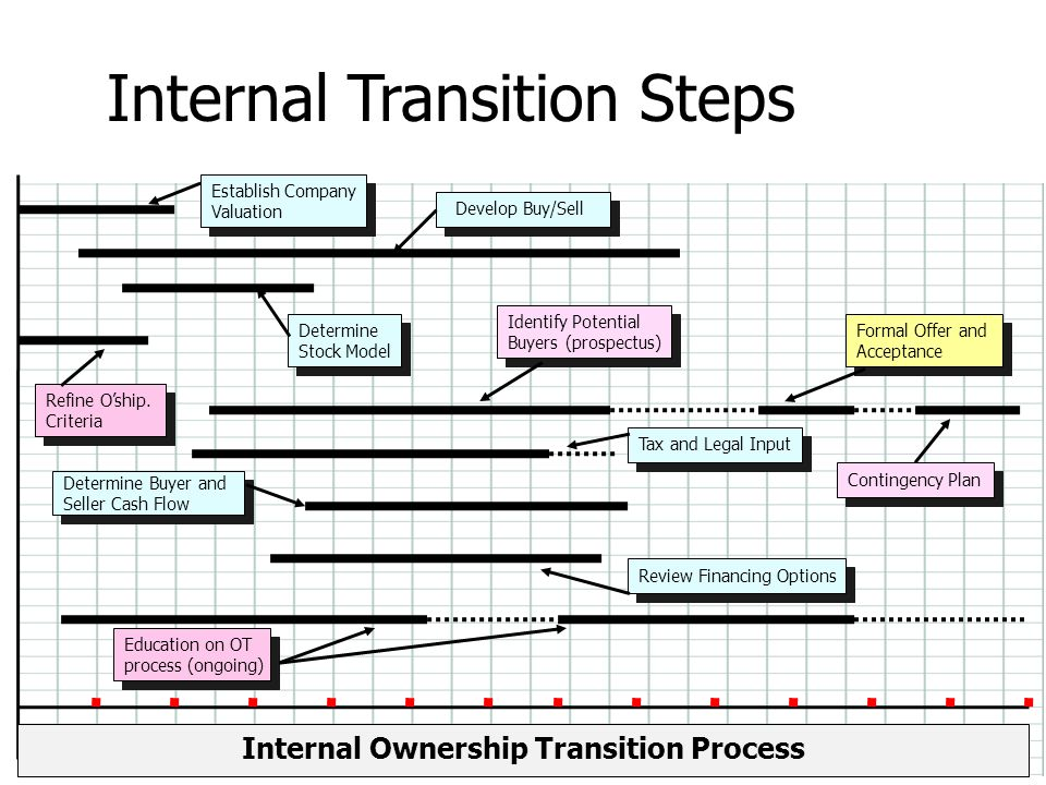 Internal Ownership Transition Process Determine Buyer and Seller Cash Flow Determine Buyer and Seller Cash Flow Review Financing Options Contingency P