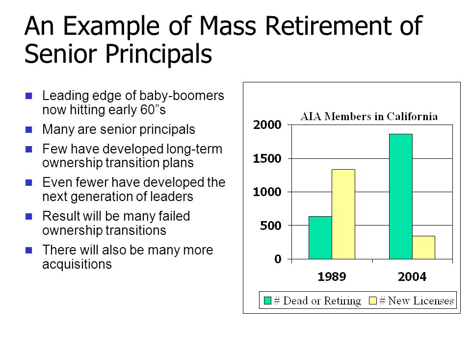 An Example of Mass Retirement of Senior Principals Leading edge of baby-boomers now hitting early 60 s Many are senior principals Few have developed long-term ownership transition plans Even fewer have developed the next generation of leaders Result will be many failed ownership transitions There will also be many more acquisitions