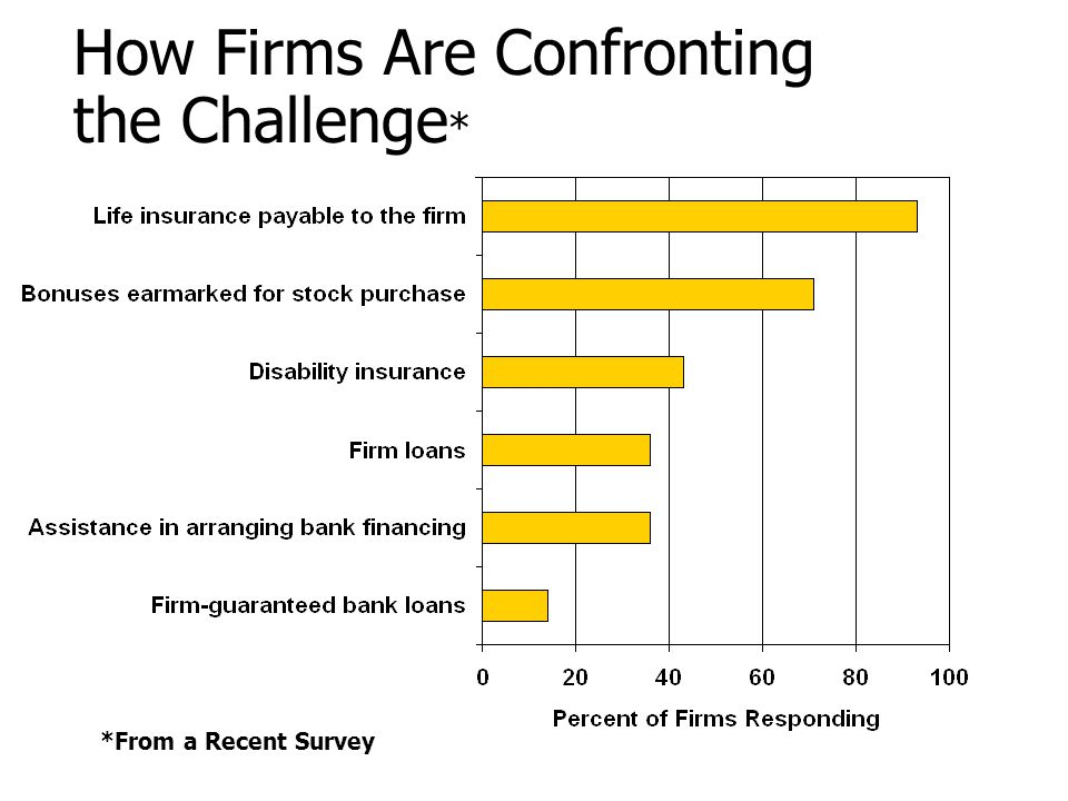 How Firms Are Confronting the Challenge * *From a Recent Survey