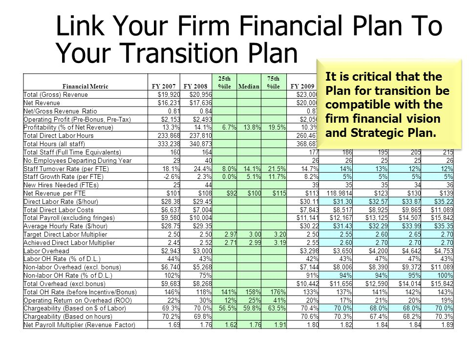 Link Your Firm Financial Plan To Your Transition Plan Financial MetricFY 2007FY 2008 25th %ileMedian 75th %ileFY 2009FY 2010FY 2011FY 2012FY 2013 Tota