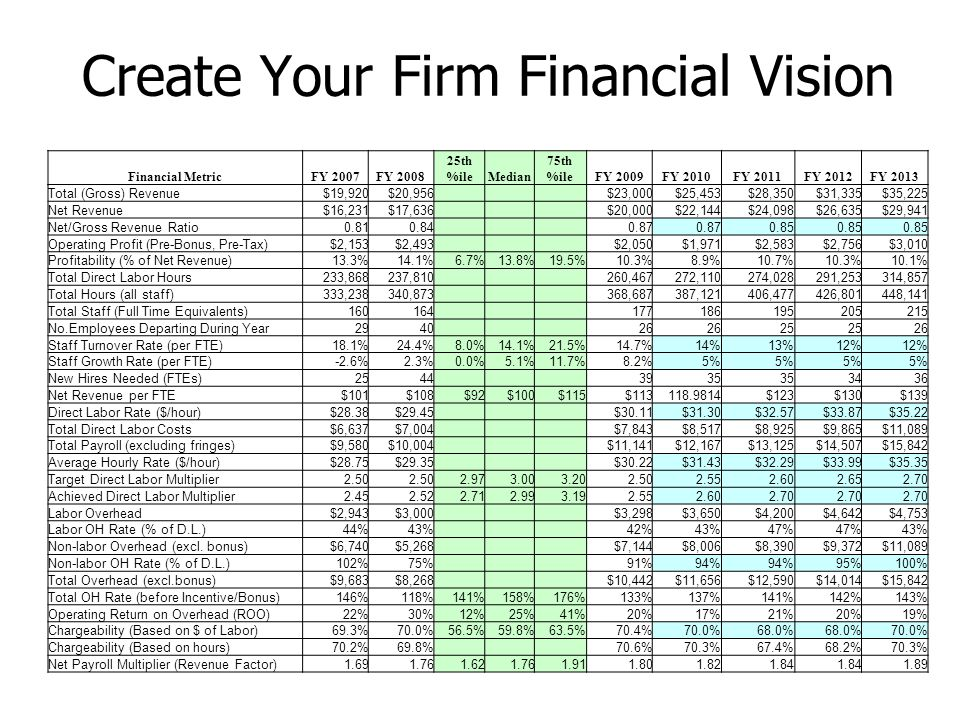 Create Your Firm Financial Vision Financial MetricFY 2007FY 2008 25th %ileMedian 75th %ileFY 2009FY 2010FY 2011FY 2012FY 2013 Total (Gross) Revenue$19,920$20,956 $23,000$25,453$28,350$31,335$35,225 Net Revenue$16,231$17,636 $20,000$22,144$24,098$26,635$29,941 Net/Gross Revenue Ratio0.810.84 0.87 0.85 Operating Profit (Pre-Bonus, Pre-Tax)$2,153$2,493 $2,050$1,971$2,583$2,756$3,010 Profitability (% of Net Revenue)13.3%14.1%6.7%13.8%19.5%10.3%8.9%10.7%10.3%10.1% Total Direct Labor Hours233,868237,810 260,467272,110274,028291,253314,857 Total Hours (all staff)333,238340,873 368,687387,121406,477426,801448,141 Total Staff (Full Time Equivalents)160164 177186195205215 No.Employees Departing During Year2940 26 25 26 Staff Turnover Rate (per FTE)18.1%24.4%8.0%14.1%21.5%14.7%14%13%12% Staff Growth Rate (per FTE)-2.6%2.3%0.0%5.1%11.7%8.2%5% New Hires Needed (FTEs)2544 3935 3436 Net Revenue per FTE$101$108$92$100$115$113118.9814$123$130$139 Direct Labor Rate ($/hour)$28.38$29.45 $30.11$31.30$32.57$33.87$35.22 Total Direct Labor Costs$6,637$7,004 $7,843$8,517$8,925$9,865$11,089 Total Payroll (excluding fringes)$9,580$10,004 $11,141$12,167$13,125$14,507$15,842 Average Hourly Rate ($/hour)$28.75$29.35 $30.22$31.43$32.29$33.99$35.35 Target Direct Labor Multiplier2.50 2.973.003.202.502.552.602.652.70 Achieved Direct Labor Multiplier2.452.522.712.993.192.552.602.70 Labor Overhead$2,943$3,000 $3,298$3,650$4,200$4,642$4,753 Labor OH Rate (% of D.L.)44%43% 42%43%47% 43% Non-labor Overhead (excl.