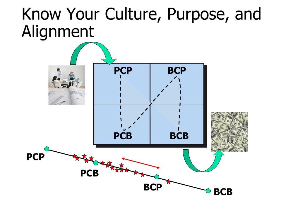 Know Your Culture, Purpose, and Alignment PCPBCP PCBBCB PCP PCB BCP BCB