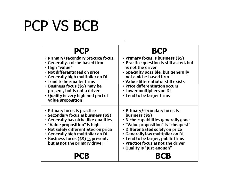 PCP VS BCB PCPBCP PCBBCB Primary/secondary practice focus Generally a niche based firm High value Not differentiated on price Generally high multiplier on DL Tend to be smaller firms Business focus ($$) may be present, but is not a driver Quality is very high and part of value proposition Primary focus is practice Secondary focus is business ($$) Generally has niche like qualities Value proposition is high Not solely differentiated on price Generally high multiplier on DL Business focus ($$) is present, but is not the primary driver Primary/secondary focus is business ($$) Niche capabilities generally gone Value proposition is cheapest Differentiated solely on price Generally low multiplier on DL Tend to be larger, public firms Practice focus is not the driver Quality is just enough Primary focus is business ($$) Practice question is still asked, but is not the driver Specialty possible, but generally not a niche based firm Value differentiator still exists Price differentiation occurs Lower multipliers on DL Tend to be larger firms