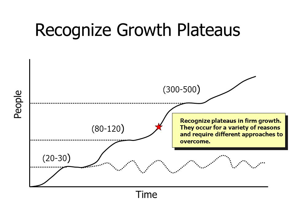 Time People Recognize Growth Plateaus (20-30 ) (80-120 ) (300-500 ) Recognize plateaus in firm growth.