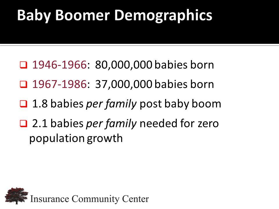 www.InsuranceCommunityUniversity.com  1946-1966: 80,000,000 babies born  1967-1986: 37,000,000 babies born  1.8 babies per family post baby boom  2.1 babies per family needed for zero population growth