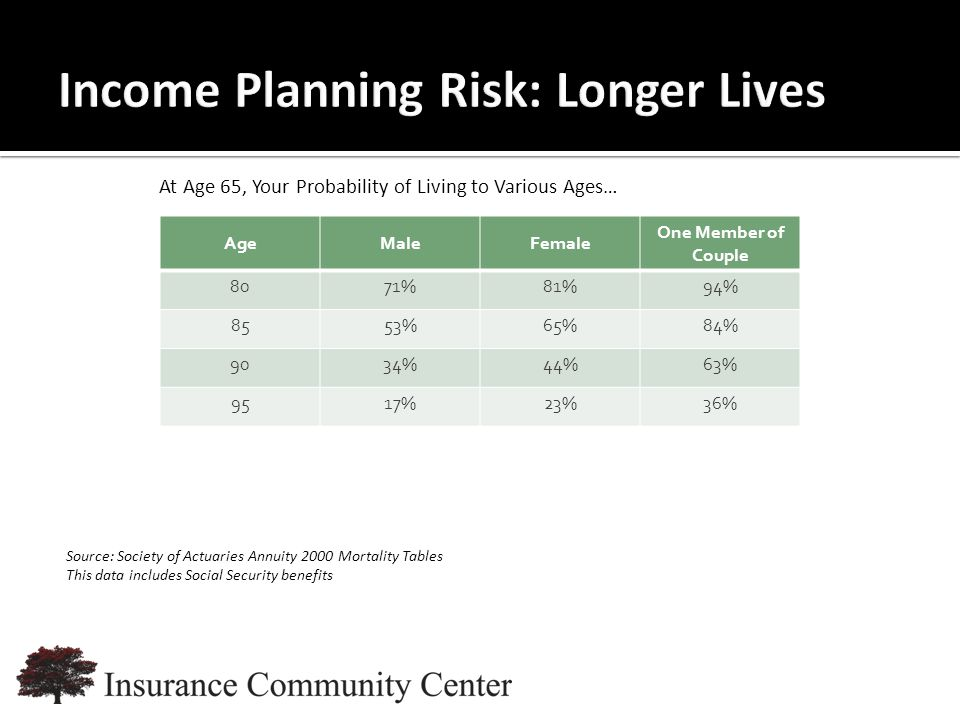 www.InsuranceCommunityUniversity.com At Age 65, Your Probability of Living to Various Ages… AgeMaleFemale One Member of Couple 8071%81%94% 8553%65%84% 9034%44%63% 9517%23%36% Source: Society of Actuaries Annuity 2000 Mortality Tables This data includes Social Security benefits