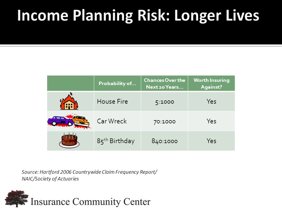 www.InsuranceCommunityUniversity.com Probability of… Chances Over the Next 20 Years… Worth Insuring Against.