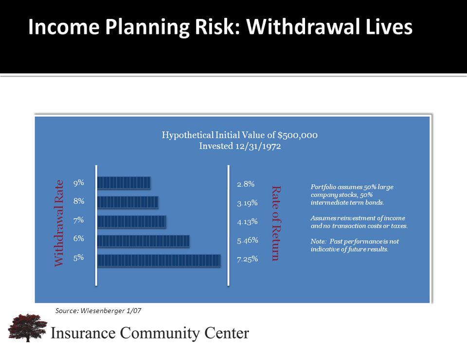www.InsuranceCommunityUniversity.com Source: Wiesenberger 1/07