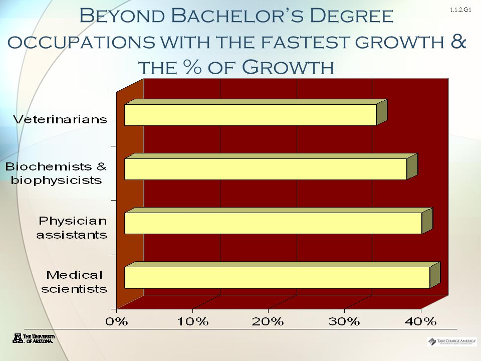 1.1.2.G1 Beyond Bachelor's Degree occupations with the fastest growth & the % of Growth