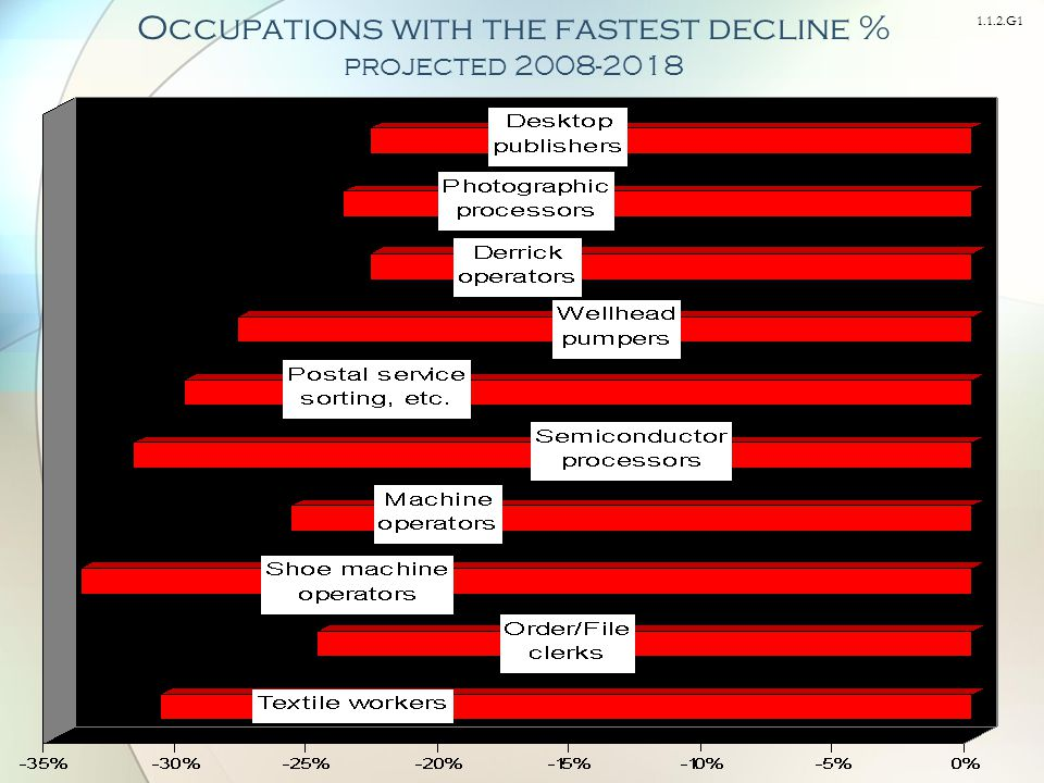 1.1.2.G1 Occupations with the fastest decline % projected 2008-2018