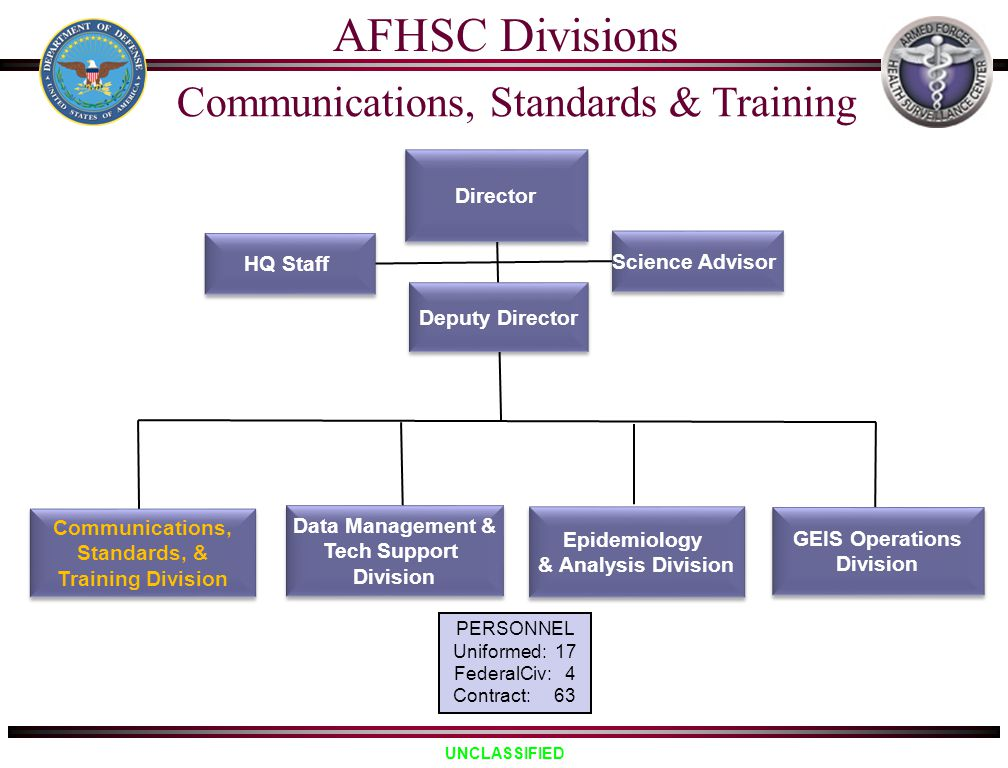 UNCLASSIFIED Science Advisor AFHSC Divisions Director Epidemiology & Analysis Division Epidemiology & Analysis Division Communications, Standards, & T