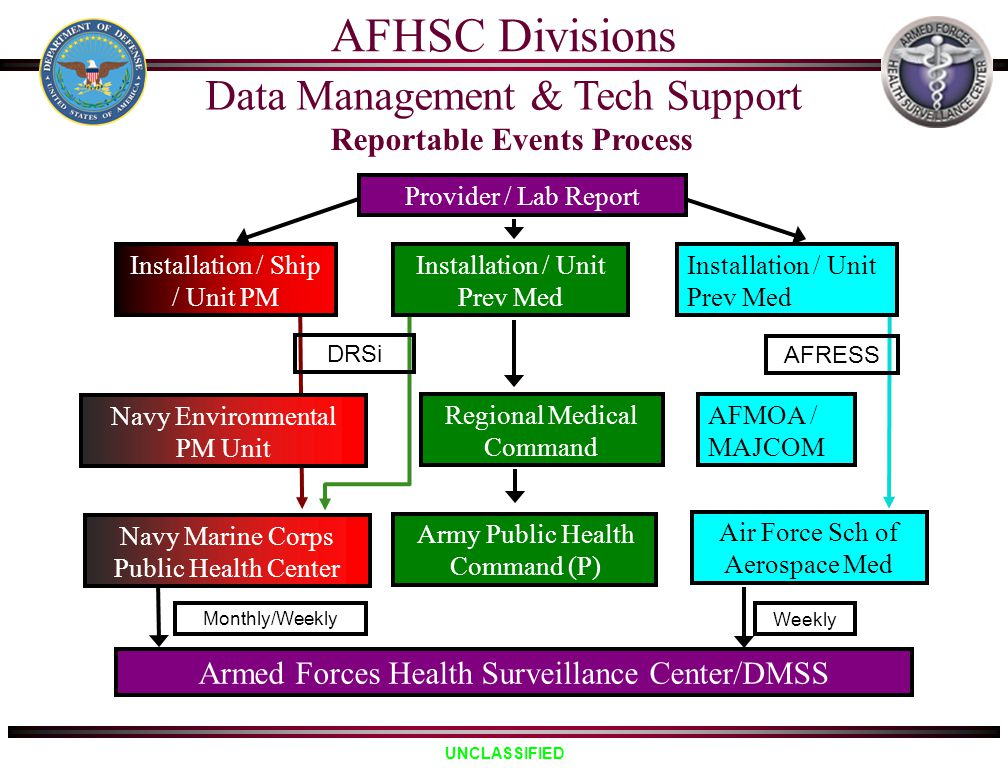 UNCLASSIFIED Reportable Events Process Provider / Lab Report Air Force Sch of Aerospace Med Navy Marine Corps Public Health Center Armed Forces Health
