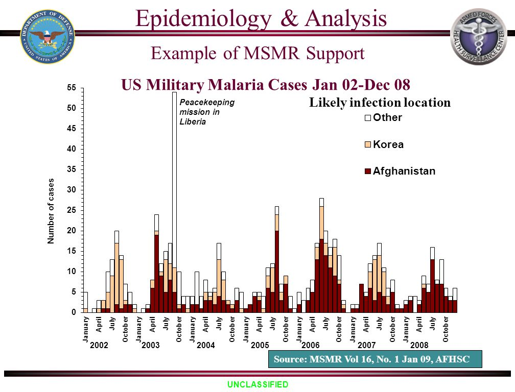 UNCLASSIFIED US Military Malaria Cases Jan 02-Dec 08 Likely infection location Source: MSMR Vol 16, No. 1 Jan 09, AFHSC Epidemiology & Analysis Exampl