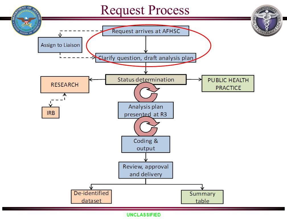 UNCLASSIFIED Request Process