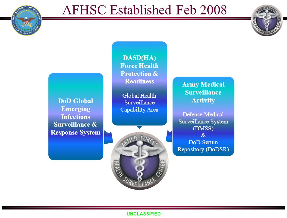 UNCLASSIFIED AFHSC Established Feb 2008 DoD Global Emerging Infections Surveillance & Response System DASD(HA) Force Health Protection & Readiness Glo