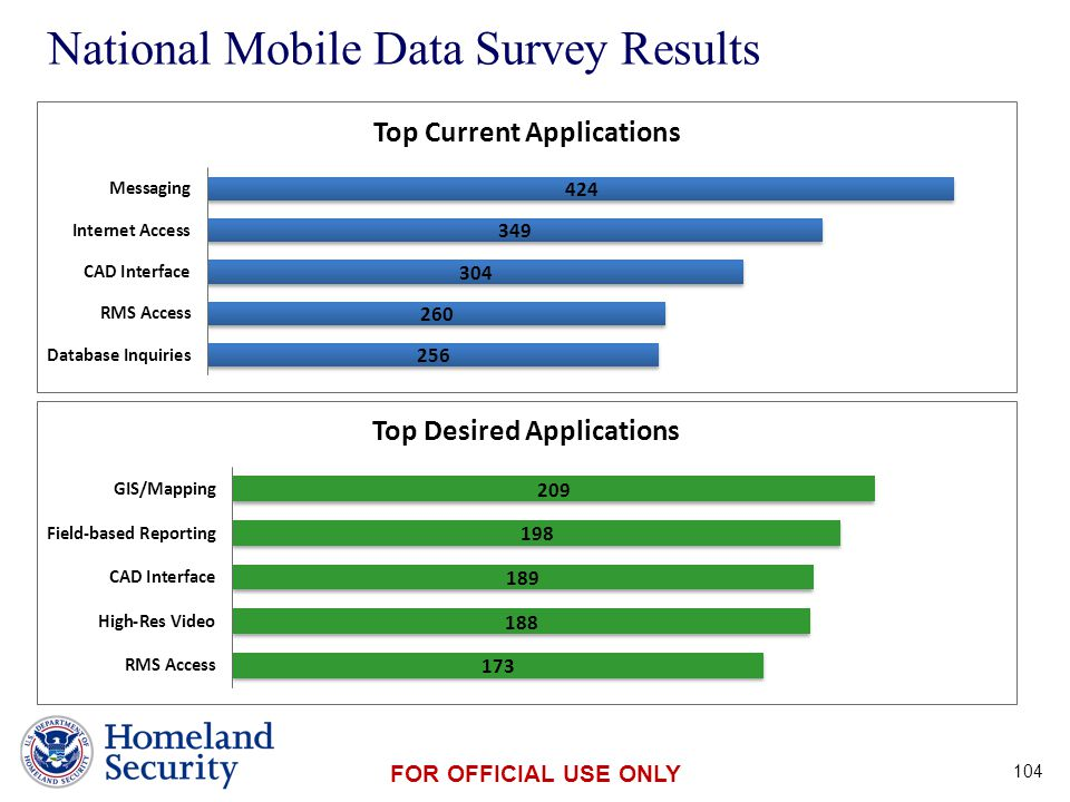 Presenter's Name June 17, 2003 FOR OFFICIAL USE ONLY National Mobile Data Survey Results 104