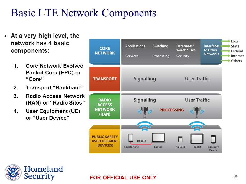 Presenter's Name June 17, 2003 FOR OFFICIAL USE ONLY Basic LTE Network Components At a very high level, the network has 4 basic components: 1.Core Network Evolved Packet Core (EPC) or Core 2.Transport Backhaul 3.Radio Access Network (RAN) or Radio Sites 4.User Equipment (UE) or User Device 18