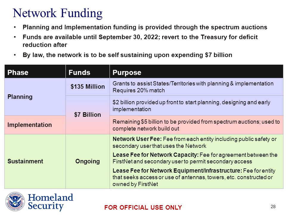 Presenter's Name June 17, 2003 FOR OFFICIAL USE ONLY PhaseFundsPurpose Planning $135 Million Grants to assist States/Territories with planning & imple