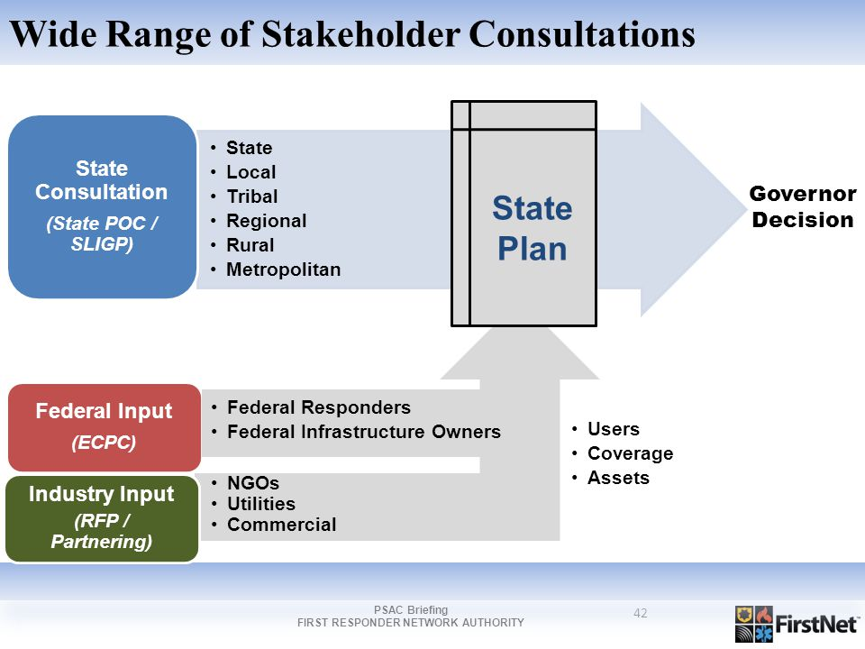 42 Wide Range of Stakeholder Consultations Federal Input (ECPC) Industry Input (RFP / Partnering) Federal Responders Federal Infrastructure Owners NGOs Utilities Commercial Users Coverage Assets State Local Tribal Regional Rural Metropolitan State Consultation (State POC / SLIGP) Governor Decision State Plan PSAC Briefing FIRST RESPONDER NETWORK AUTHORITY