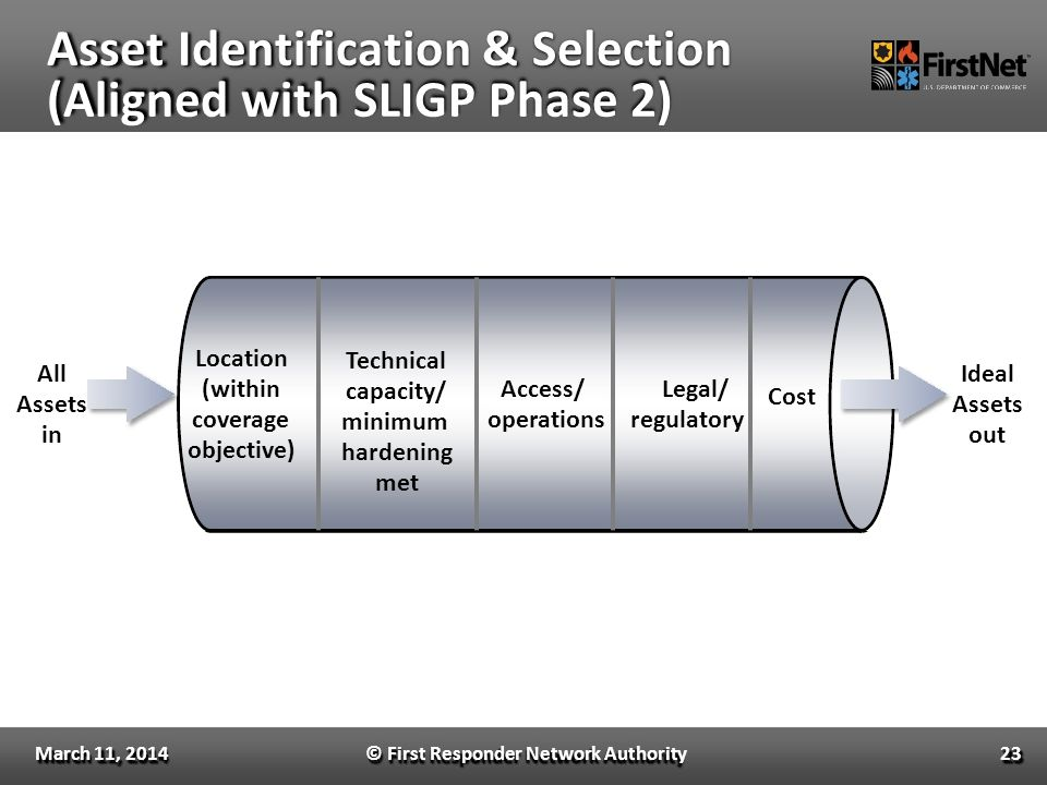 Asset Identification & Selection (Aligned with SLIGP Phase 2) © First Responder Network Authority23 Cost Access/ Legal/ operations regulatory Technica