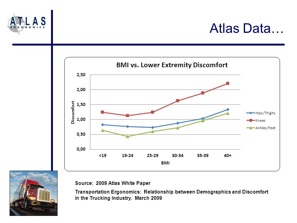 Atlas Data… Source: 2009 Atlas White Paper Transportation Ergonomics: Relationship between Demographics and Discomfort in the Trucking Industry.