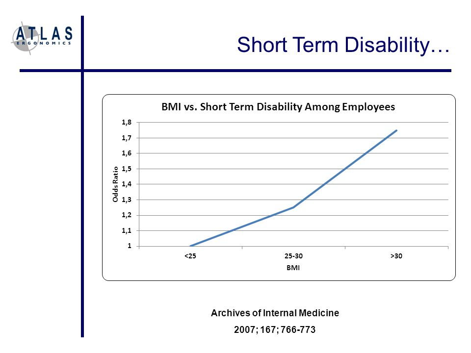 Short Term Disability… Archives of Internal Medicine 2007; 167; 766-773