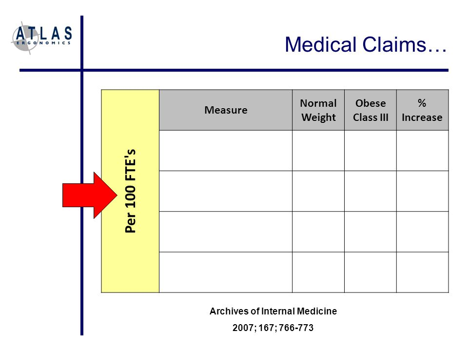 Medical Claims… Per 100 FTE s Measure Normal Weight Obese Class III % Increase Archives of Internal Medicine 2007; 167; 766-773