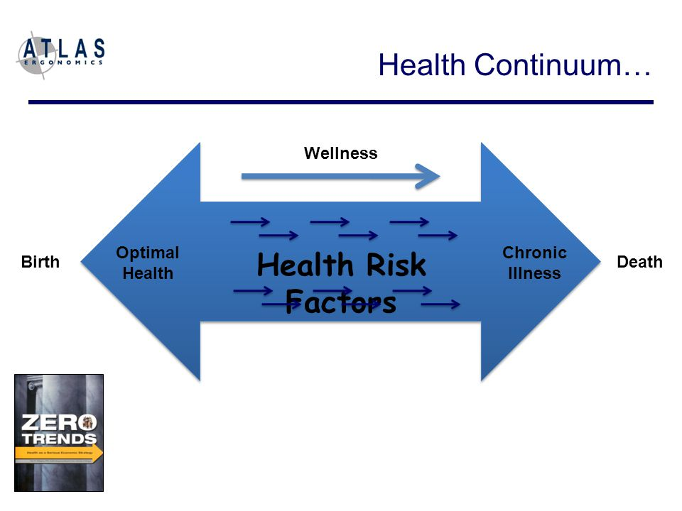 Optimal Health Chronic Illness Birth Death Wellness Health Risk Factors Health Continuum…