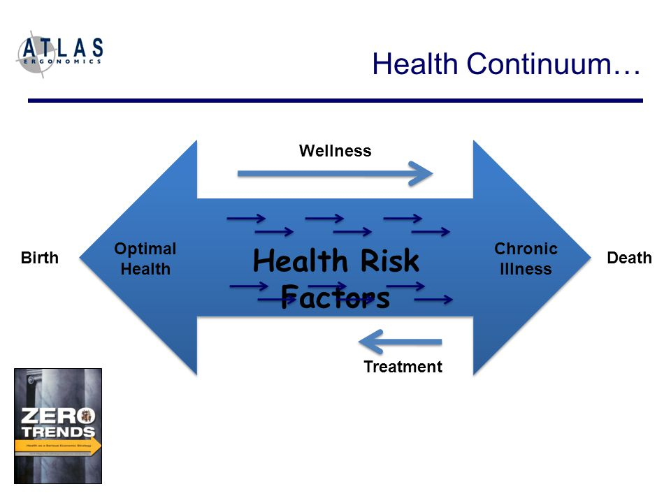 Optimal Health Chronic Illness Birth Death Treatment Wellness Health Risk Factors Health Continuum…