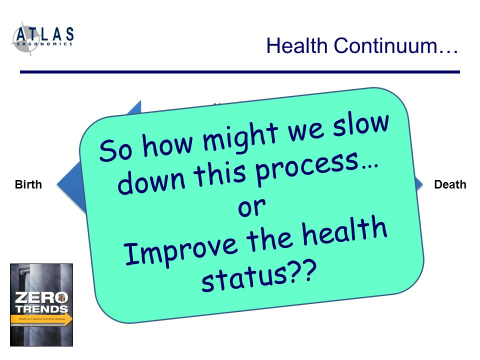 Optimal Health Chronic Illness Birth Death PreventionTreatment Wellness Health Risk Factors Health Continuum… So how might we slow down this process… or Improve the health status