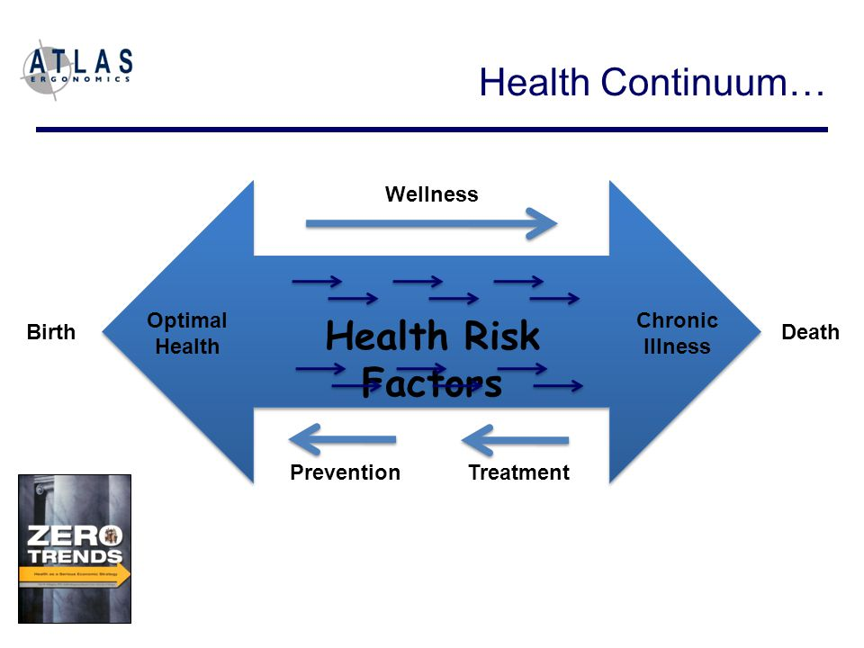 Optimal Health Chronic Illness Birth Death PreventionTreatment Wellness Health Risk Factors Health Continuum…