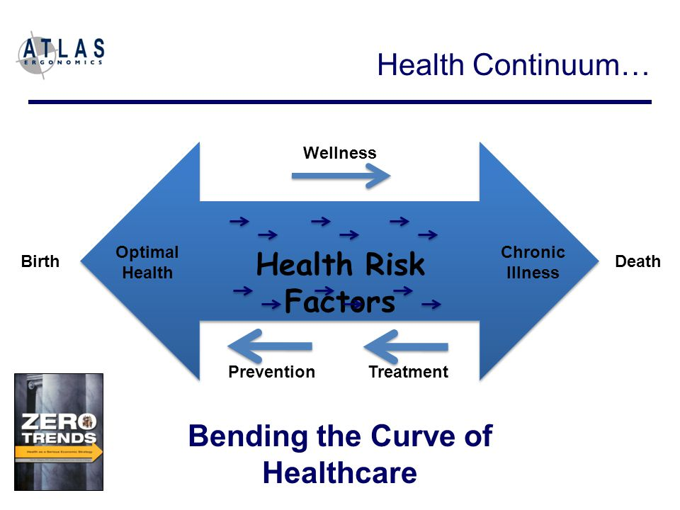 Optimal Health Chronic Illness Birth Death PreventionTreatment Wellness Health Risk Factors Health Continuum… Bending the Curve of Healthcare