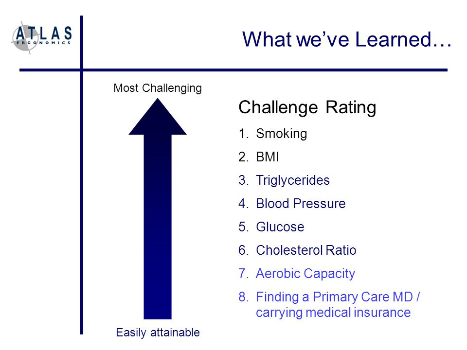 Challenge Rating 1.Smoking 2.BMI 3.Triglycerides 4.Blood Pressure 5.Glucose 6.Cholesterol Ratio 7.Aerobic Capacity 8.Finding a Primary Care MD / carrying medical insurance Easily attainable Most Challenging What we've Learned…